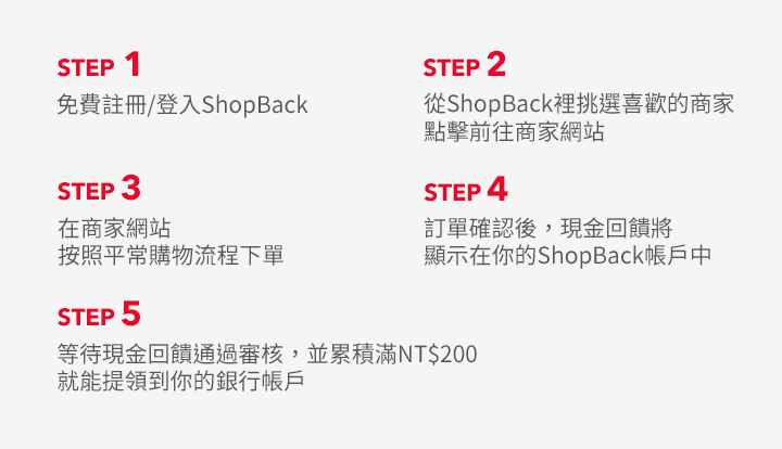 ShopBack使用步驟