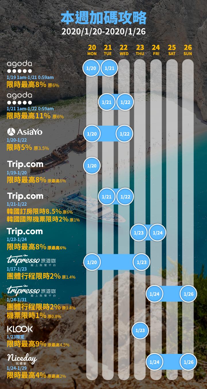 旅遊加碼日曆
